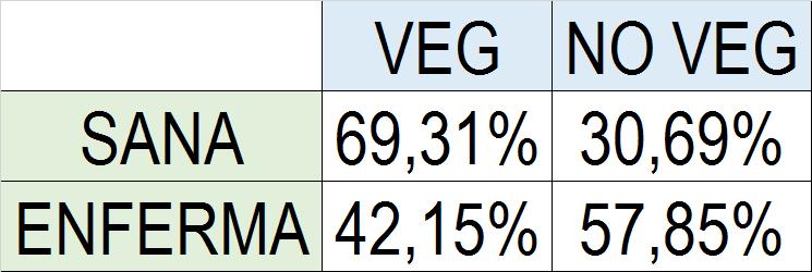 Veg-noVeg San Enferm-1.png