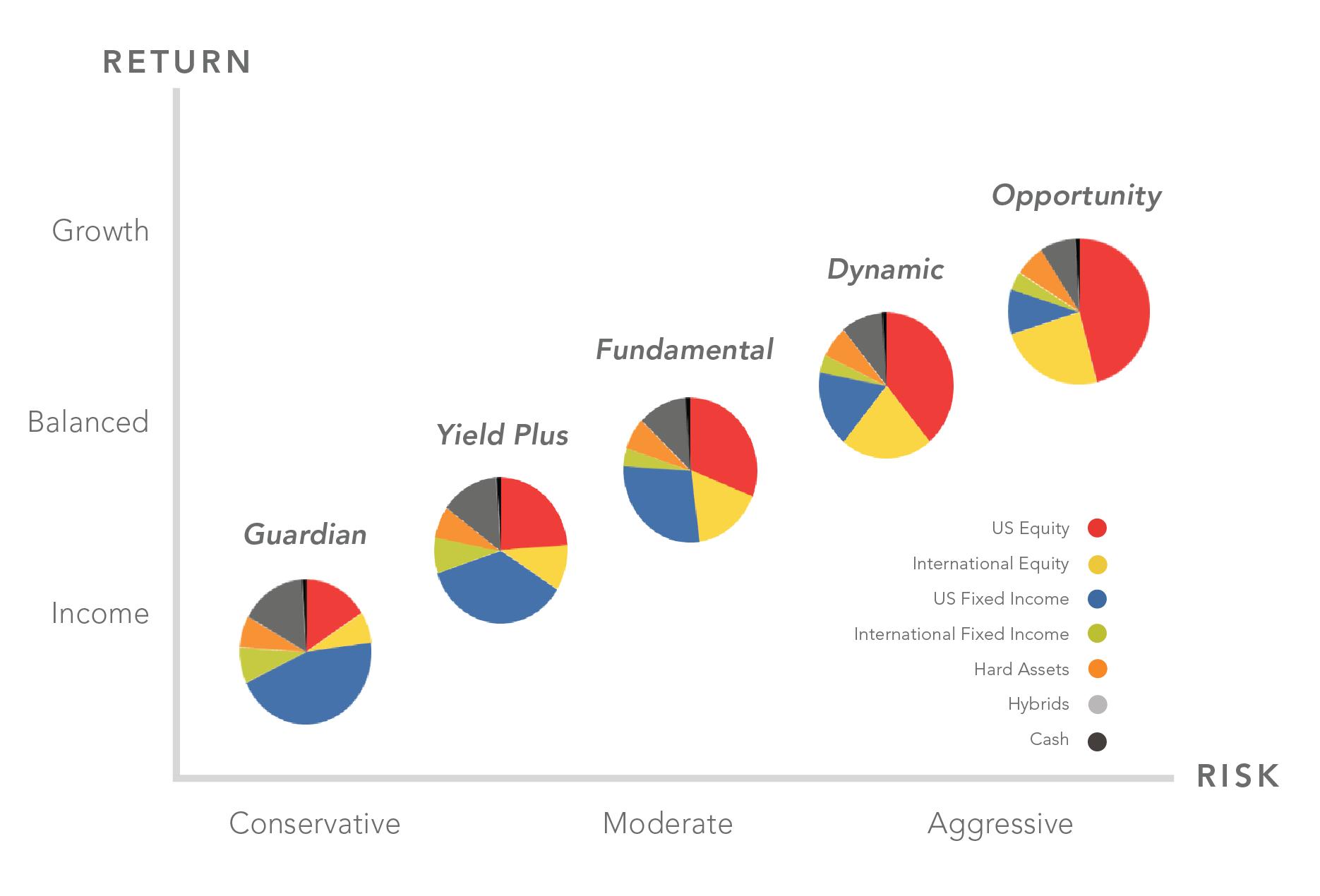 CORE Portfolios Chart.png
