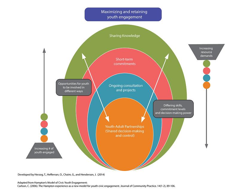 McCain Model for Maximizing and Retaining Youth Engagement (2014)