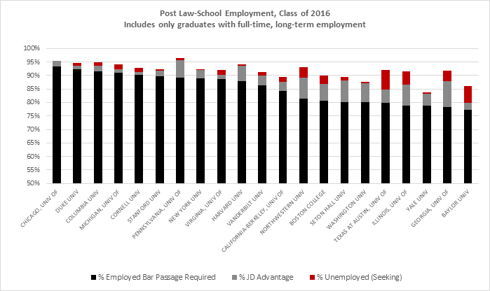 Additionally, the ABA report includes information on what types of employment graduates are obtaining. The graph below shows the same schools, but with the percentages of full-time, long-term employees in various legal industries. If you are confident in the career path you are seeking after law school, it is worthwhile to see where previous graduating classes have found employment. It can provide valuable insight into the existing alumni network you will have access to.