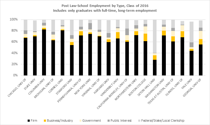 Use the links provided below to find additional school-level and detailed information on employment for the class of 2016.  Individual School Summary Reports (Includes information on the size of law firms where graduates are employed):  http://employmentsummary.abaquestionnaire.org/   Summary Class of 2016 Employment:  https://www.americanbar.org/content/dam/aba/administrative/legal_education_and_admissions_to_the_bar/statistics/2016_law_graduate_employment_data.authcheckdam.pdf