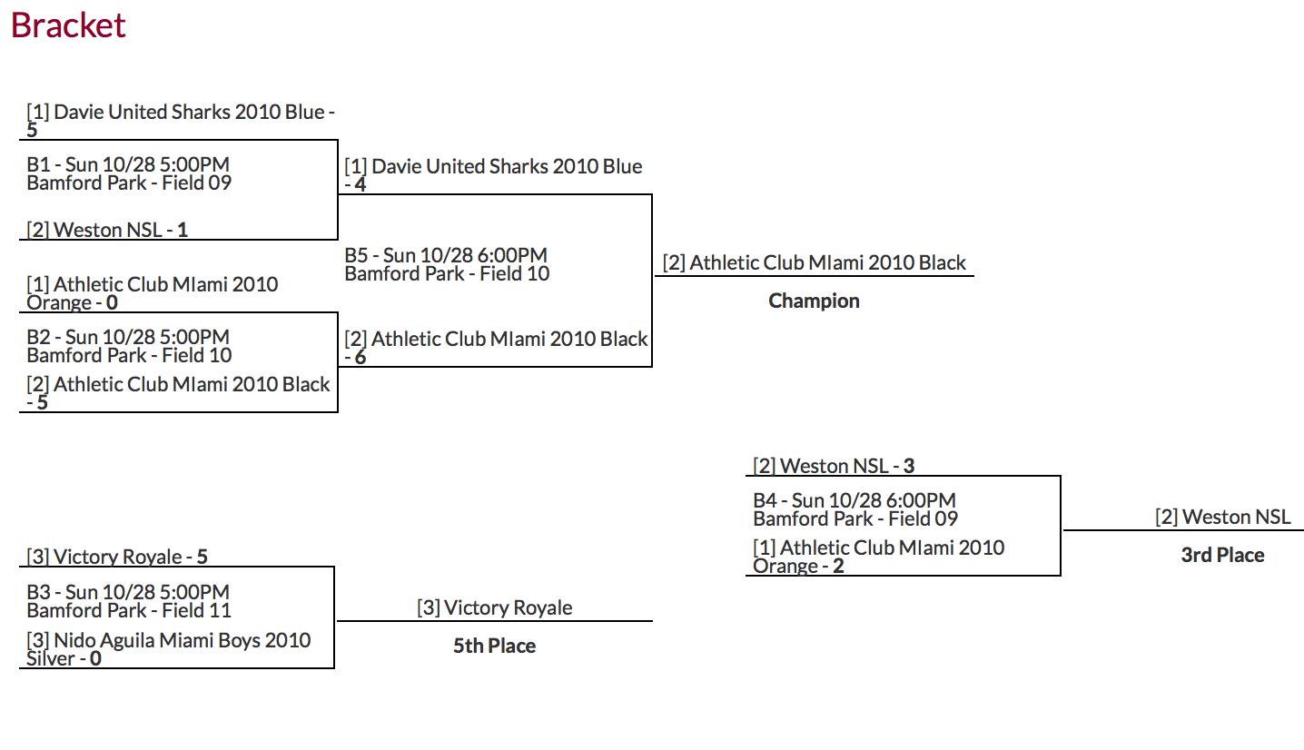 Athletic Club Miami U9 - 3v3 Champion.png
