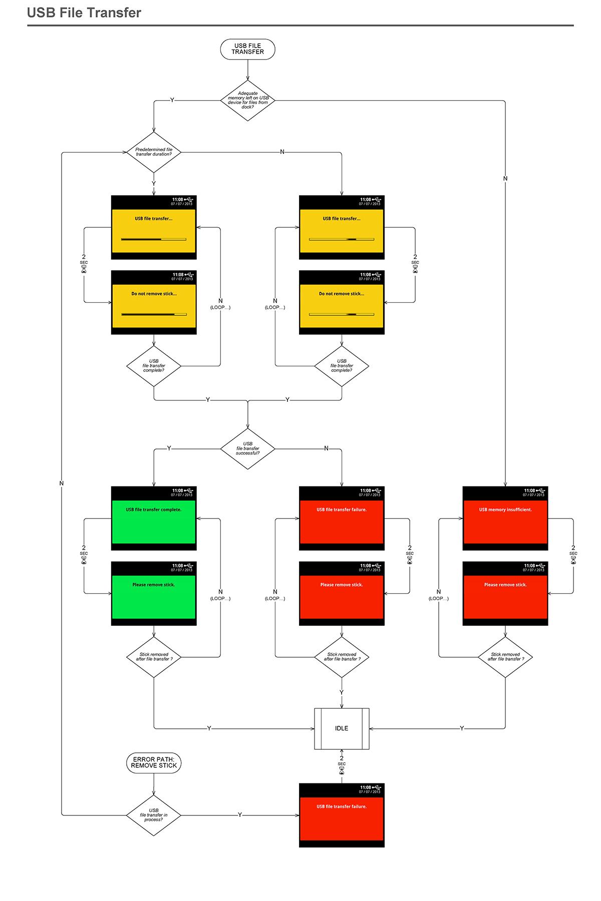File Transfer via USB Stick