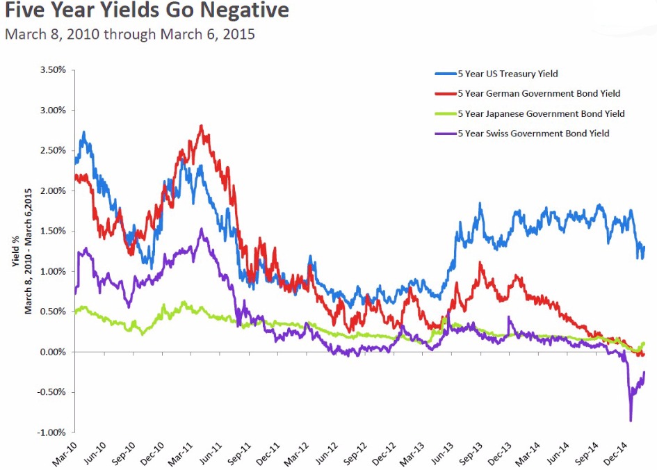 Five Year Yields Go Negative - March 2010 to March 2015 Overview
