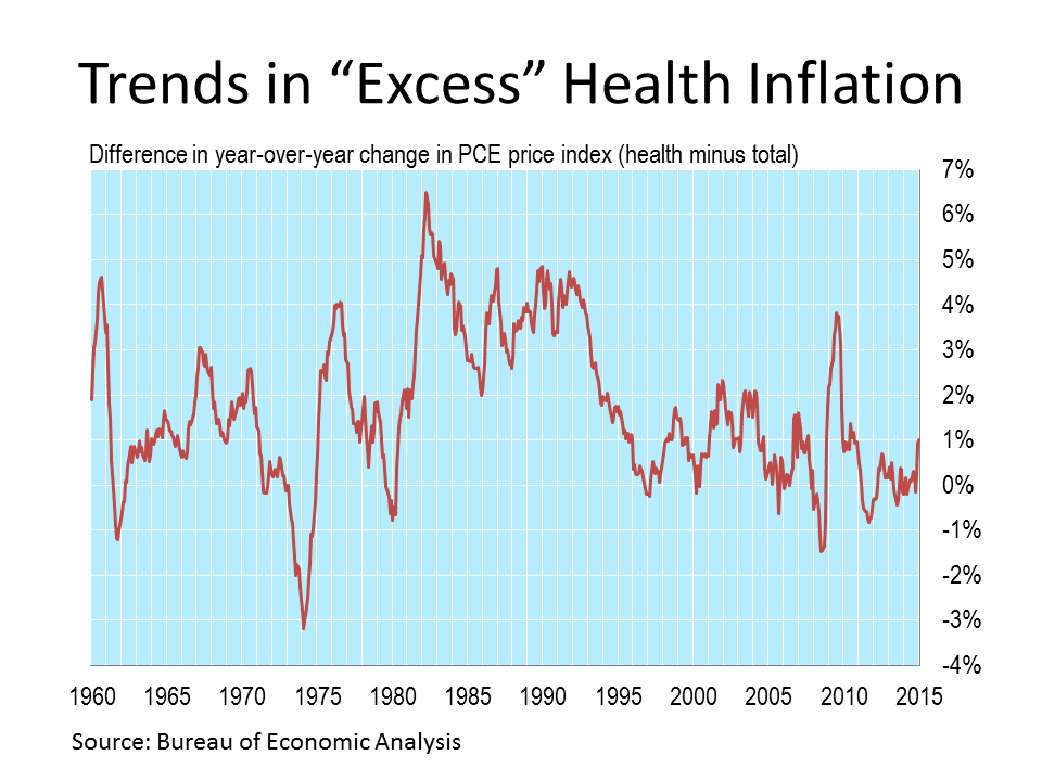 """Trends in """"Excess"""" Health Inflation via the Bureau of Economic Analysis"""