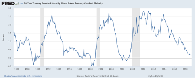 10 Year Treasury Constant Maturity Minus 2 Year Treasury Constant Maturity.png