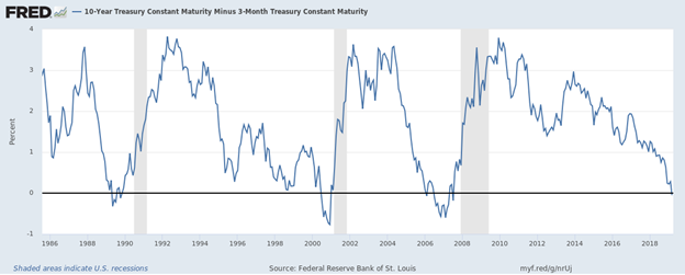 10 Year Treasury Constant Maturity Minus 3 Month Treasury Constant Maturity.png