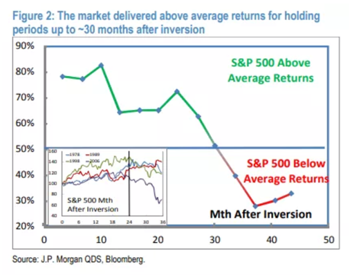 Yield Curve Inversions Likely Positive for Stocks in Near