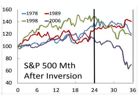 S&P 500 Mth After Inversion.png