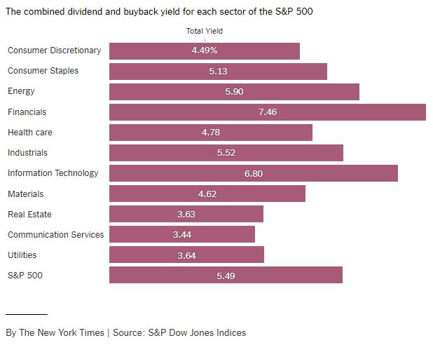 Warren Buffett is Buying Bank Stocks.PNG