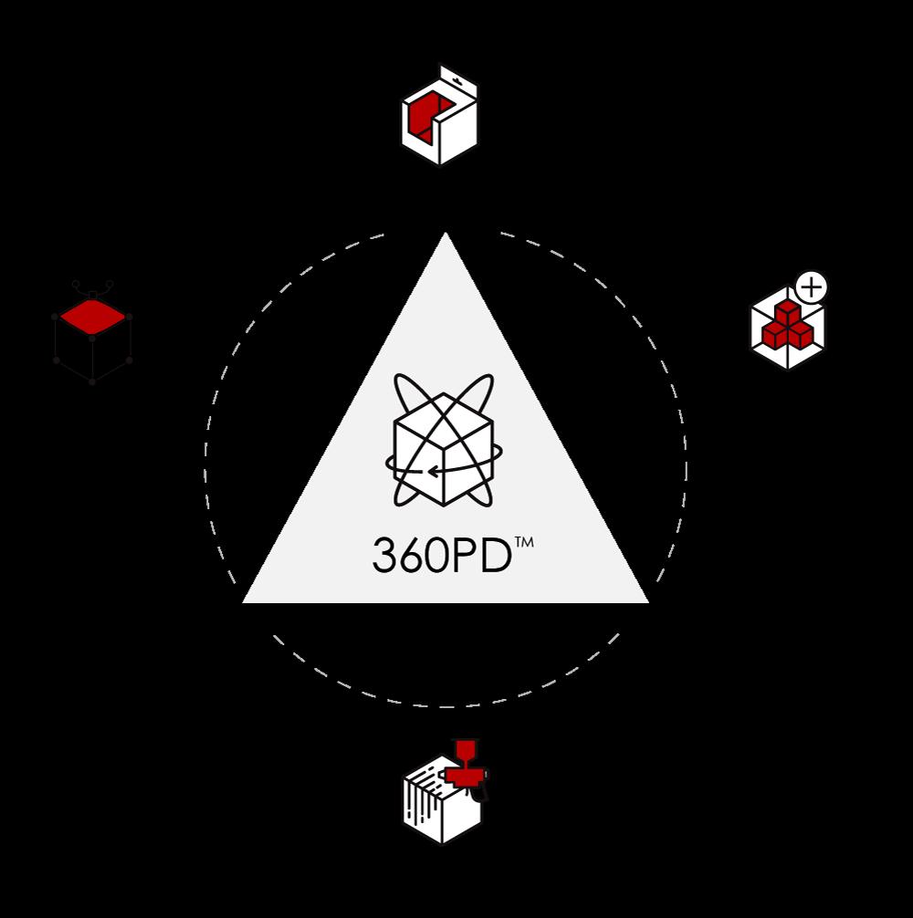 360 Degree Product Development