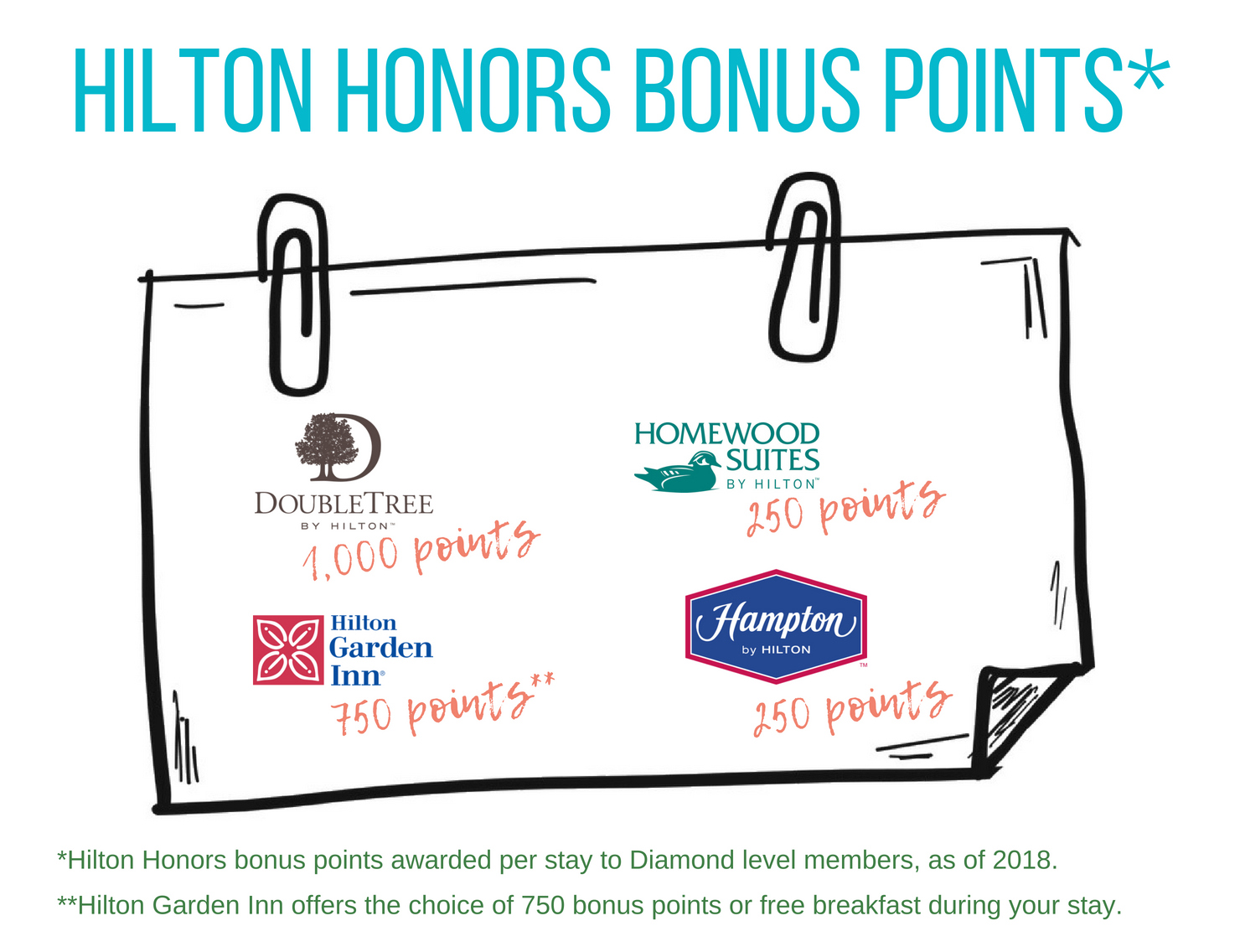 Hilton Honors bonus points awarded per stay to Diamond level members as of 2018. Mattress Run Free Hotel Nights.