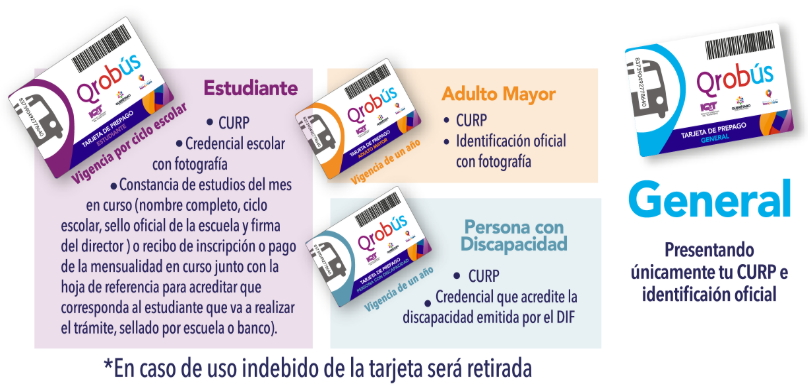 There are several different type of QROBus cards for Santiago de Queretaro, Mexico's public transportation system. As tourists we used the 'General' card.