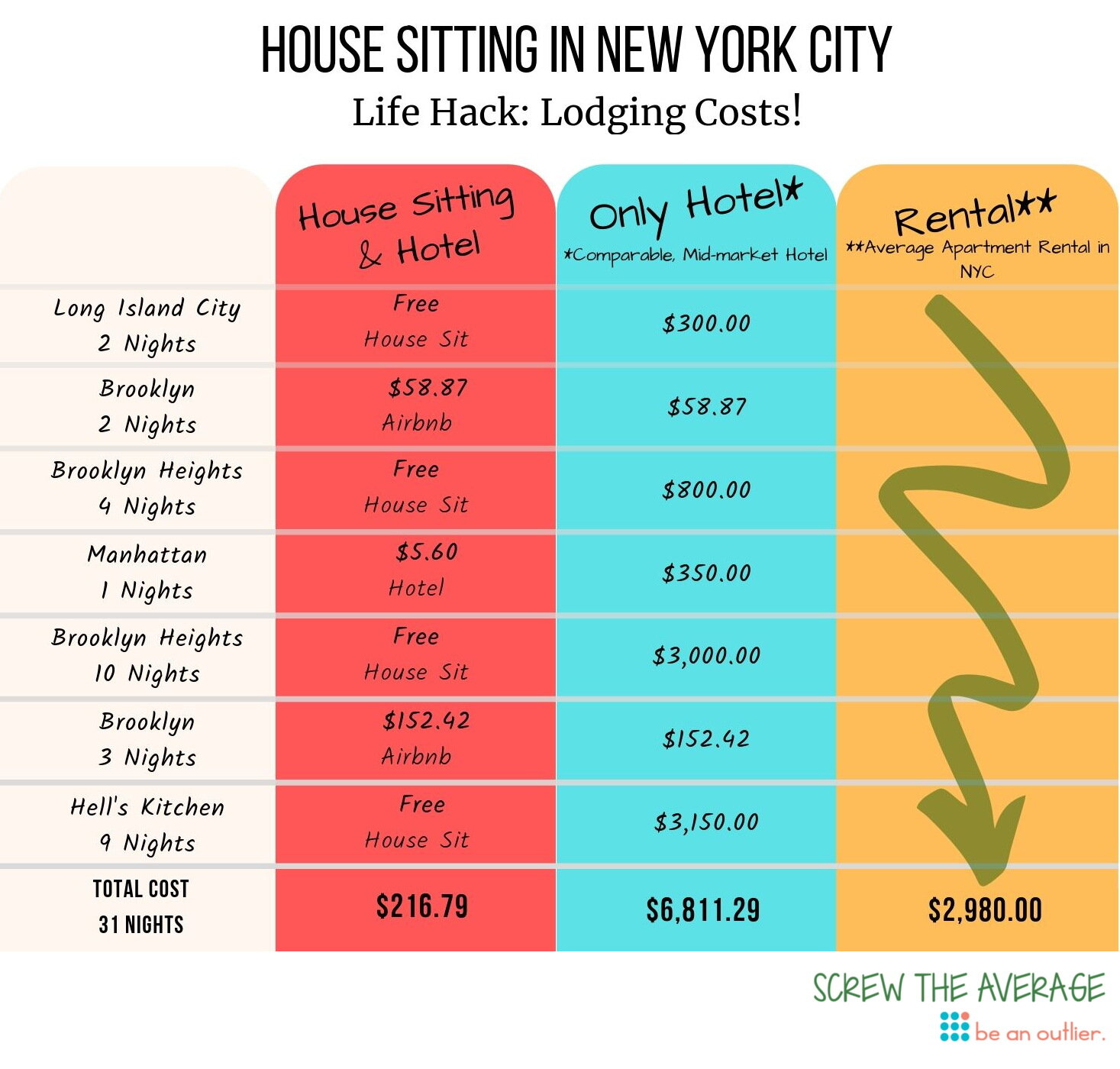 screw_the_average_travel_hacking_august_life_hack_house_sitting_nyc.jpg