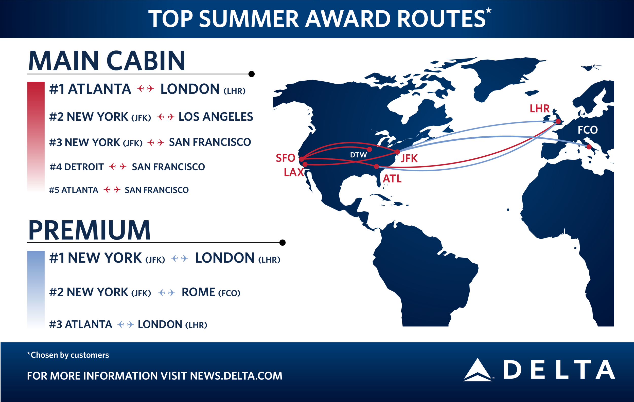 A few of the most popular SkyMiles Award flights (as of summer 2016). (Photo: Delta)