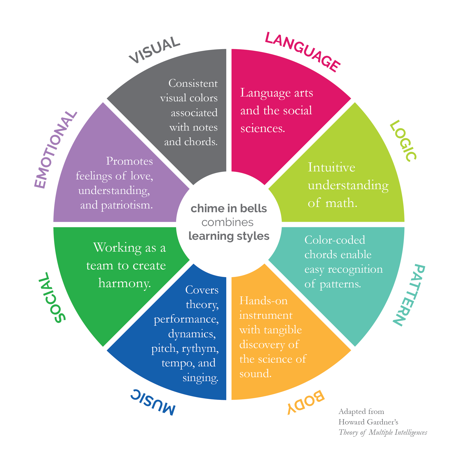 layered learning with chime in - Educators love the ability to reach the eight different learning styles simultaneously with Chime In Bells. Teach anything to music and your students will remember it.As Patricia K. Graham explained,