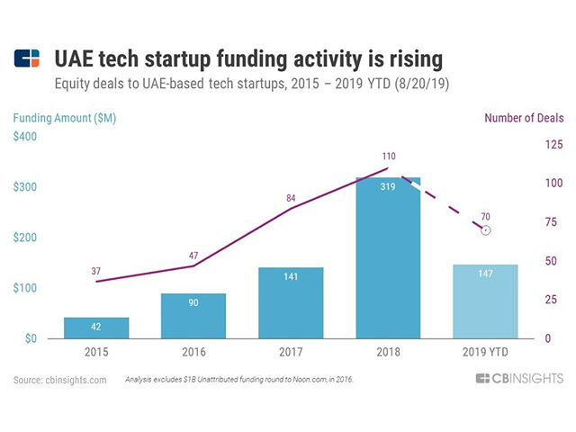 Despite wider-economy headwinds, investor funding of UAE startups is bouyant. Possibly a sign that investors are able to sniff out opportunity during challenging times.  But, what does a startup do once it suddenly finds itself with a huge cash injection? This is probably a good time to hire some financial expertise to help manage it and extract the best ROI for your business.  https://www.cbinsights.com/research/uae-tech-startups-map/