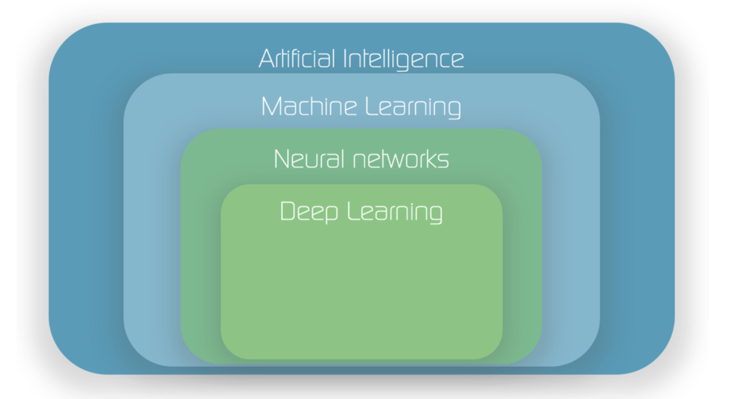 A.I. is just the top-level term that covers all learning algorithms