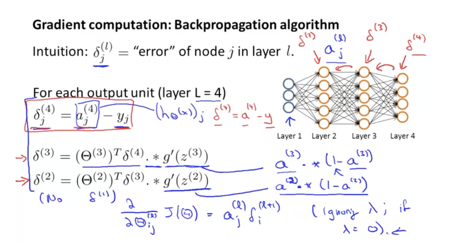 Neural Networks go from simple to complex real quick if you pop the hood. In fact, we still don't have the exact science worked out of why these work to begin with. They just do, so we use them a lot.