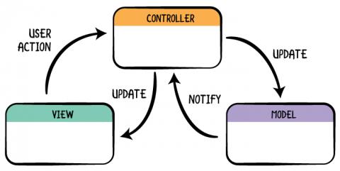 How regular blue-collar software is made