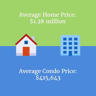 condo-prices-compared-to-homes