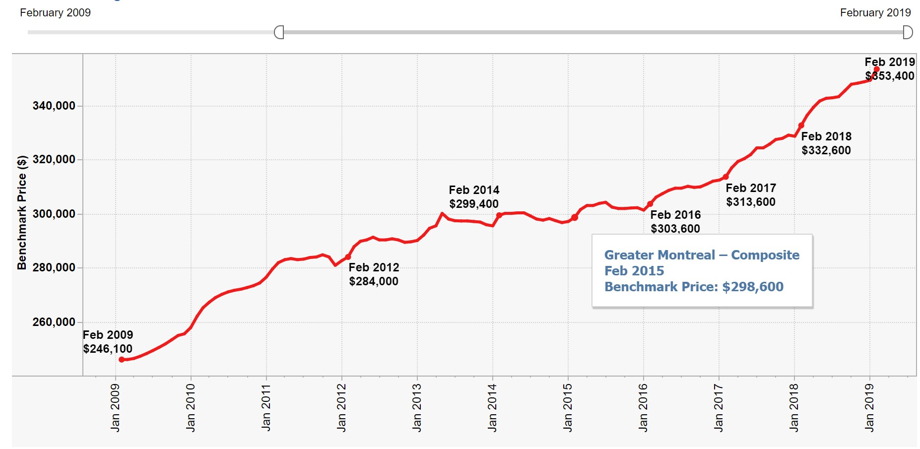 Home price increase in Montreal 2009 - 2019.jpg