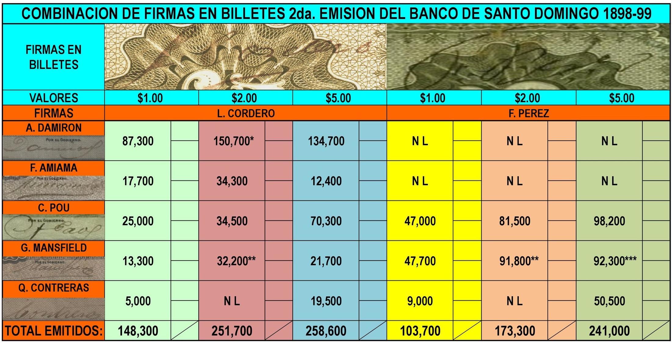 """Compilado por José Ml. Henríquez Soñé del """"Papel Moneda Dominicano 1782 - 1912"""" de Miguel Estrella e Isaac Rudman"""