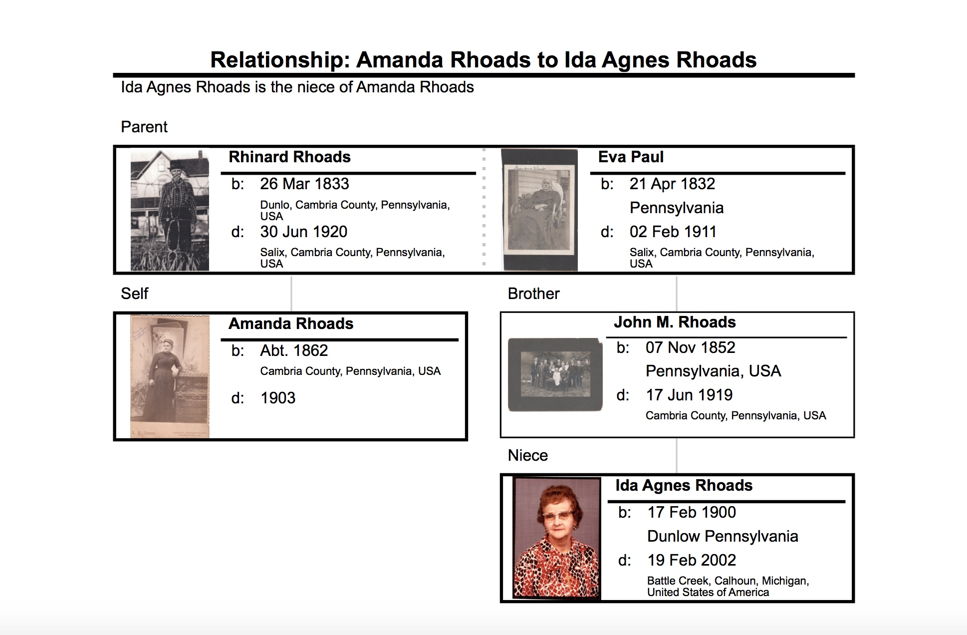 Relationship between Amanda (Rhoads) Hubert and my great grandmother, Ida Agnes (Rhoads) Sears