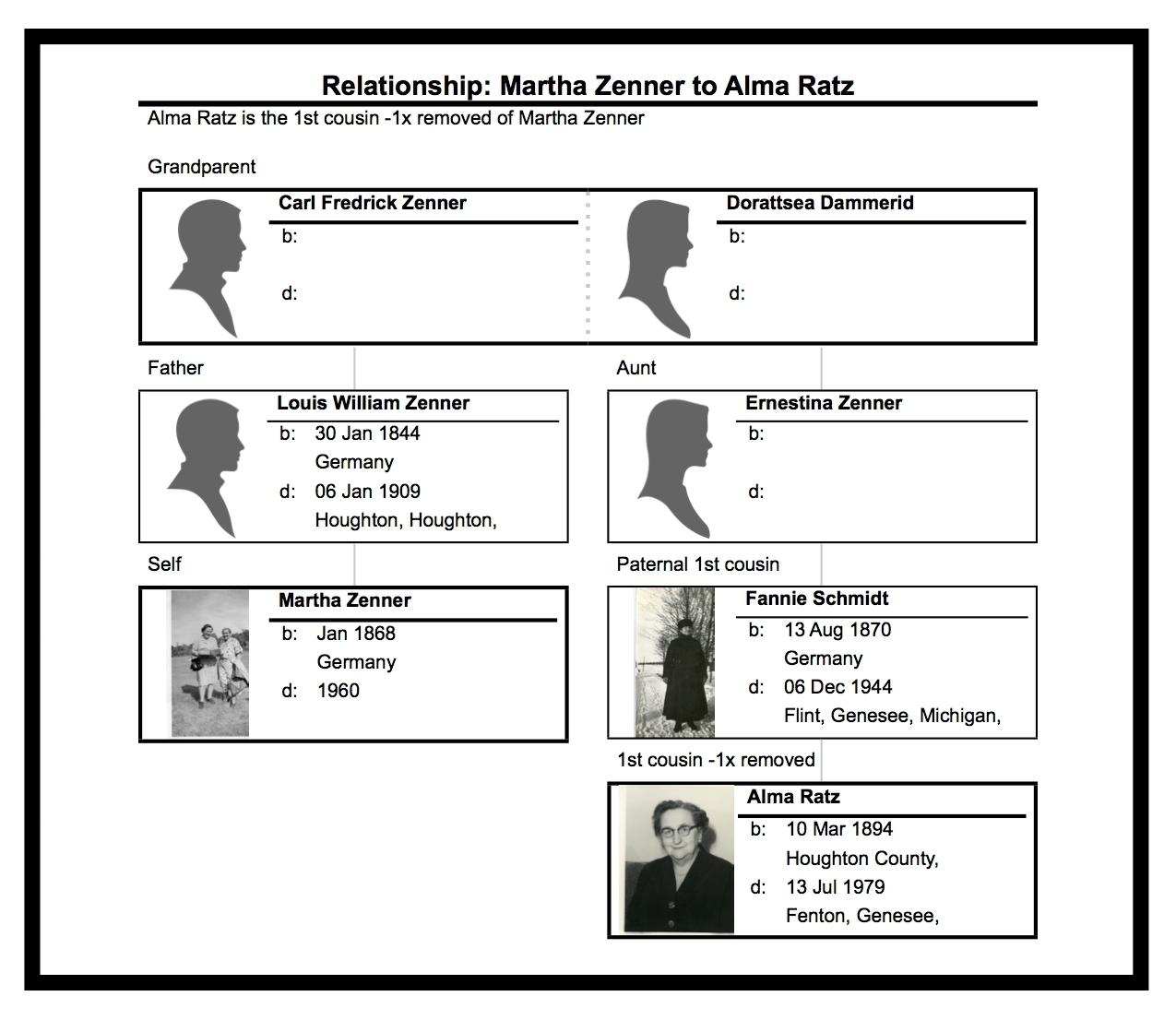 Relationship between Martha Zenner and Alma Ratz, the two women in the photo above.