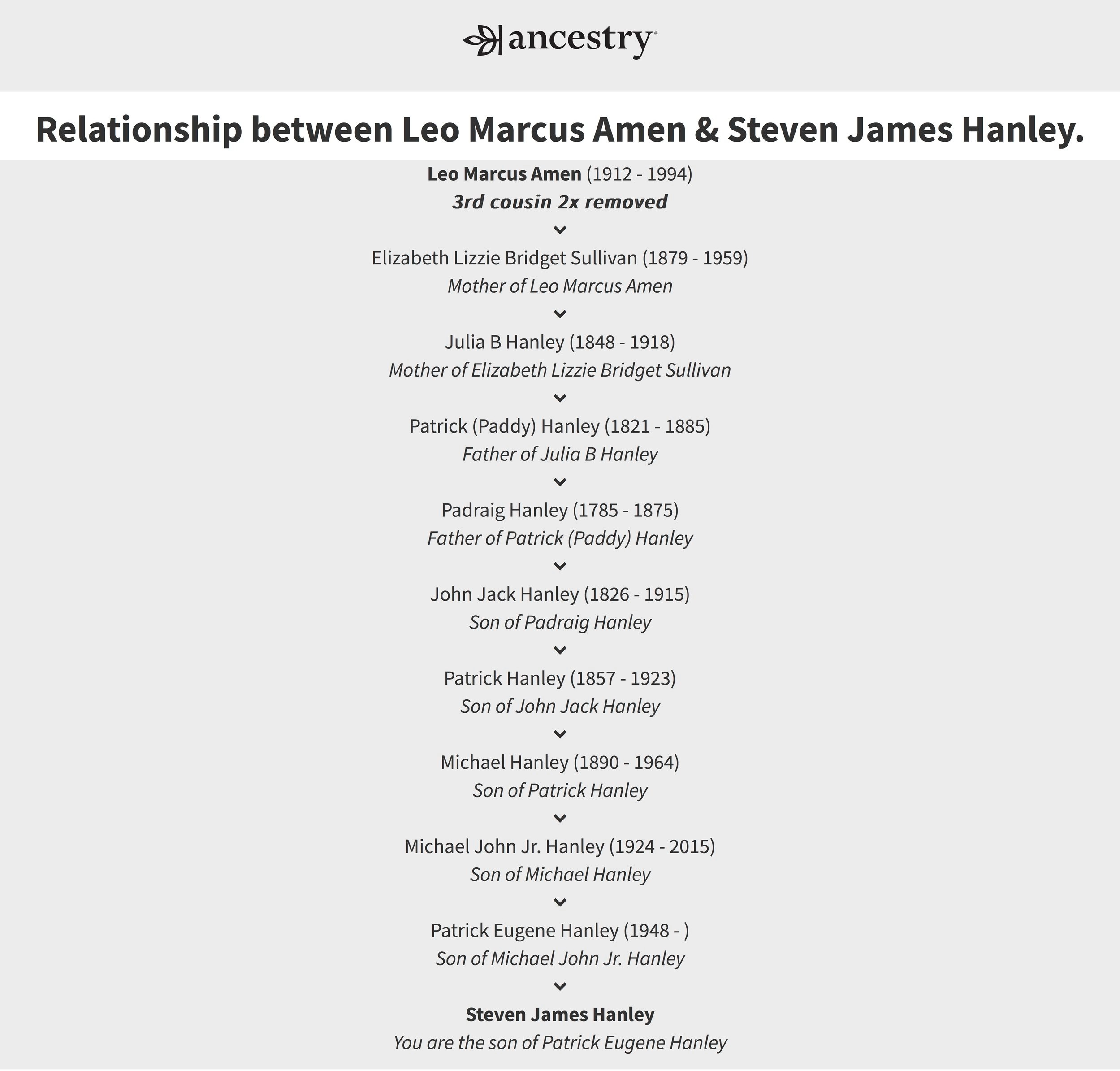 Relationship+between+Leo+Marcus+Amen+%26+Steven+James+Hanley..jpg