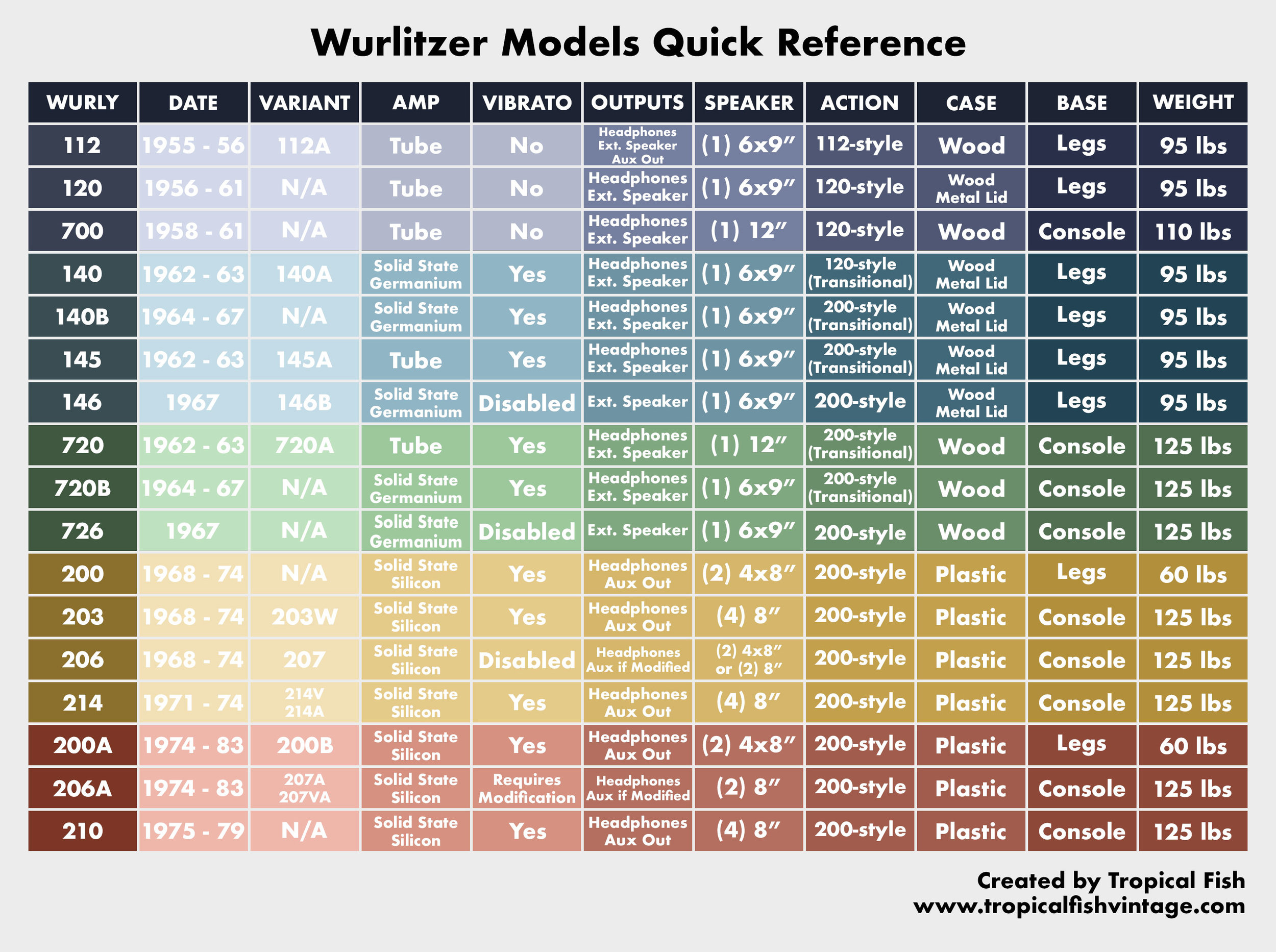 Wurlitzer-models-quick-reference.jpg