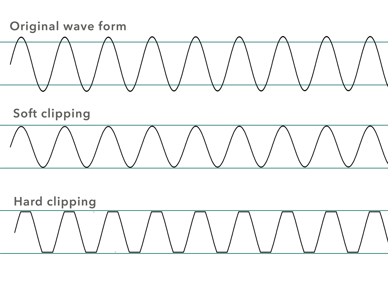 Illustration of soft vs hard clipping of a sound wave.