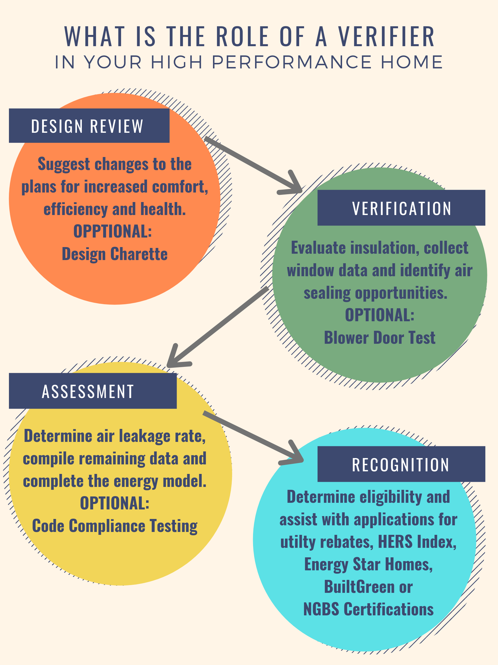Performance Homes Process.png