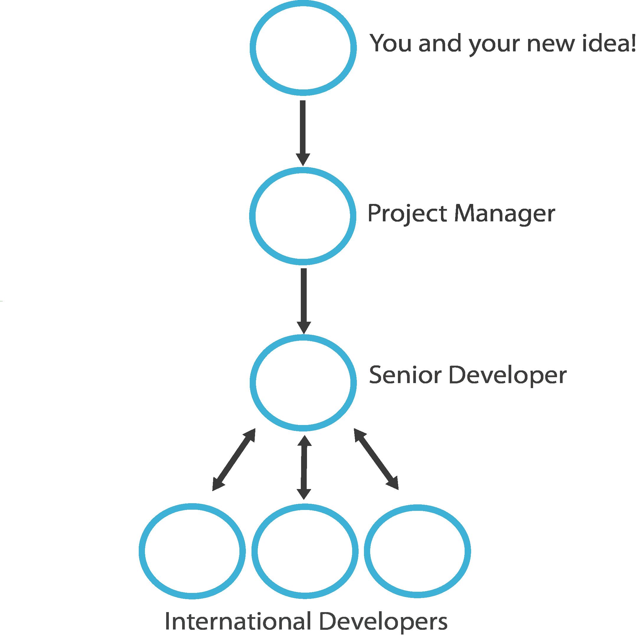 Project Process Chart