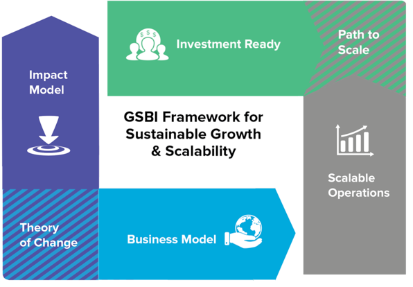 Accelerate scaling your enterprise : GSBI Framework for sustainable growth and Scalability