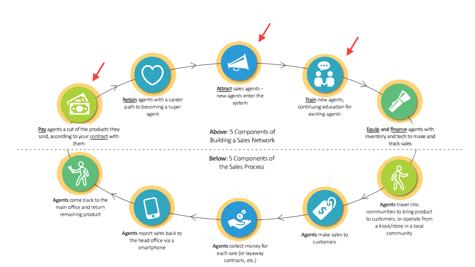Figure 1: Building a Sales Network and Completing the Sales Process (Source : Last Mile Distribution Playbook ) *Arrows indicate areas of research focus