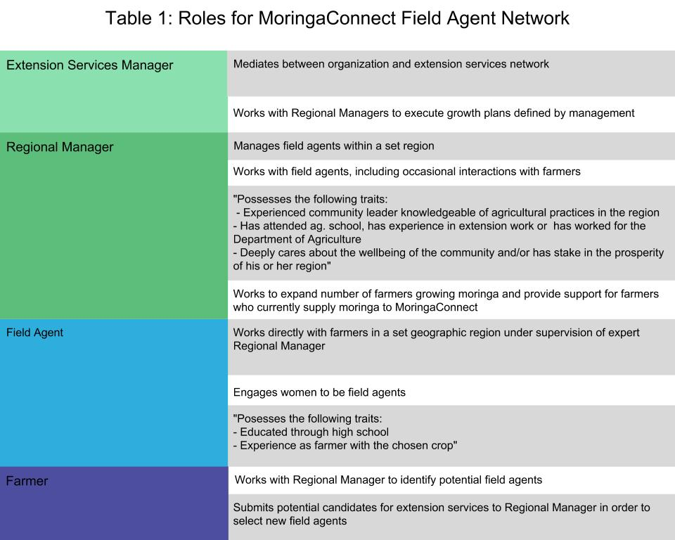 Table 1 : Roles for MoringaConnect Field Agent Network