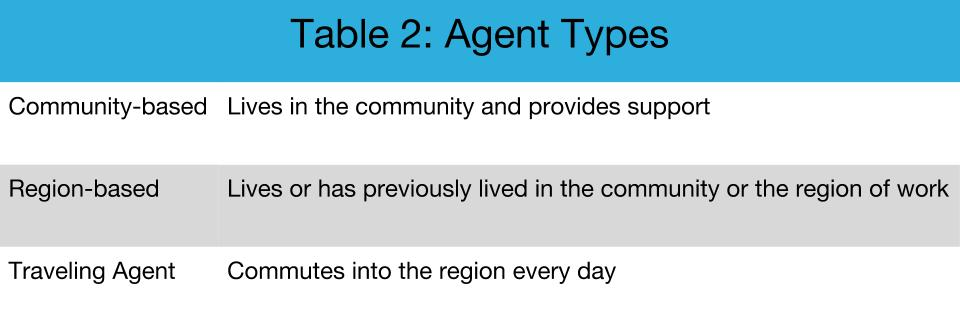 Table 2 : Agent Types