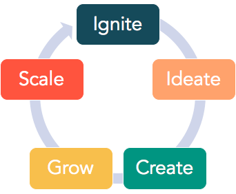 Figure 1. Innovation Works Framework