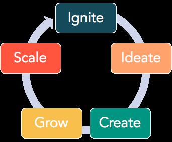 Figure 1. Innovation Works Framework