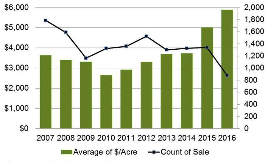 Source: Northwest FCS  Average dollar per acre land value and number of sales 40 acres in size and greater in ID, MT, OR and WA from 2007-2016