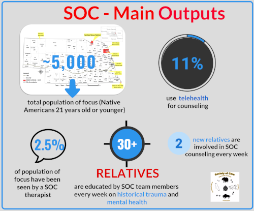 SOC - MAIN OUTCOMES.png