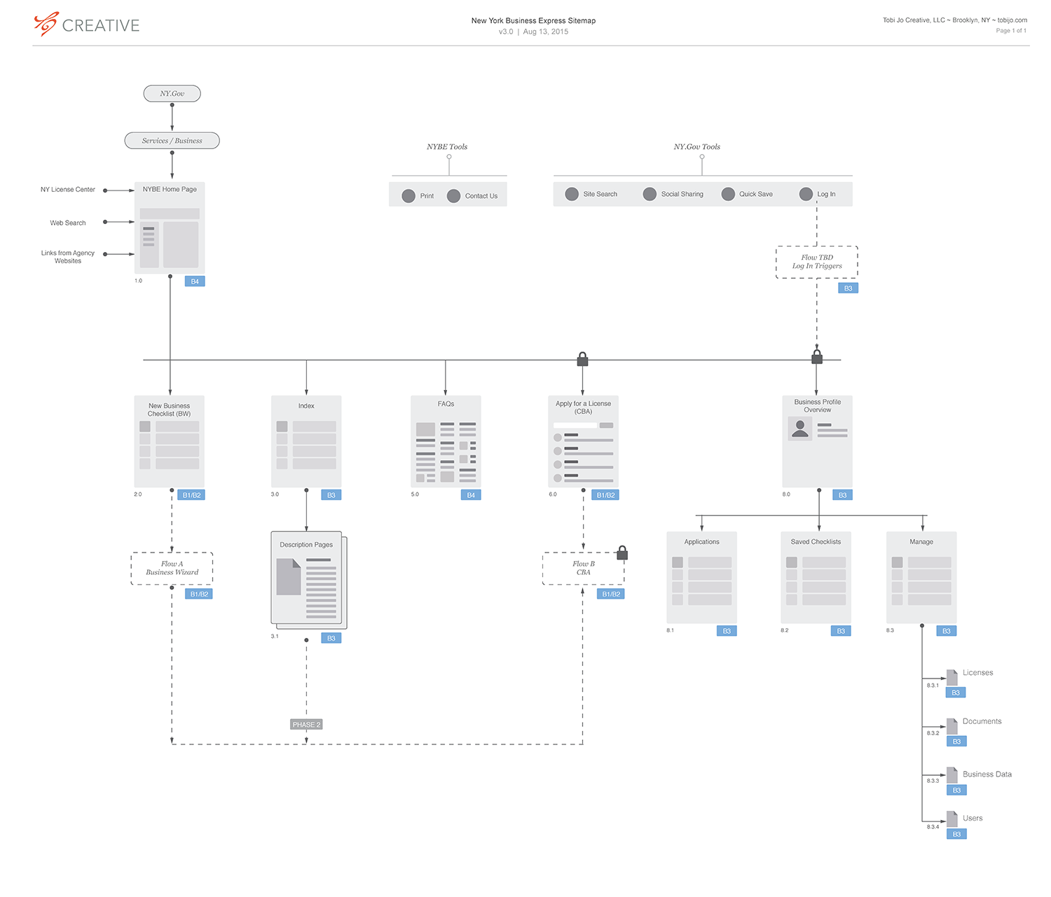 High level sitemap of Business Express. In addition, I designed 20+ detailed user flows cross referenced above: Business Wizard (aka, custom business checklist), and CBA (consolidated business applications).