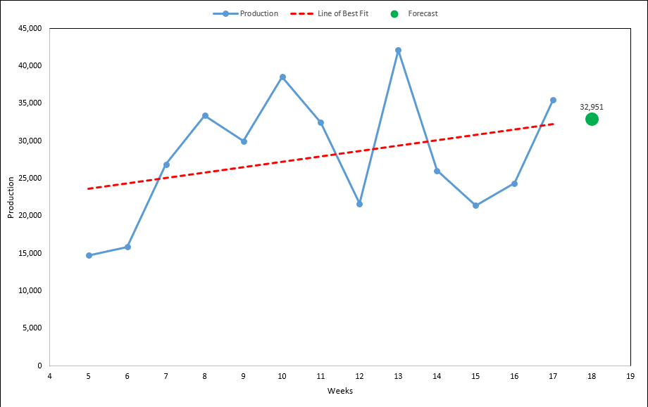 Linear Forecast Model Excel Template Excellen