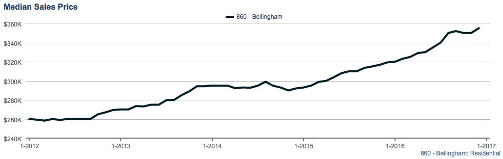 Median home sales price in Bellingham