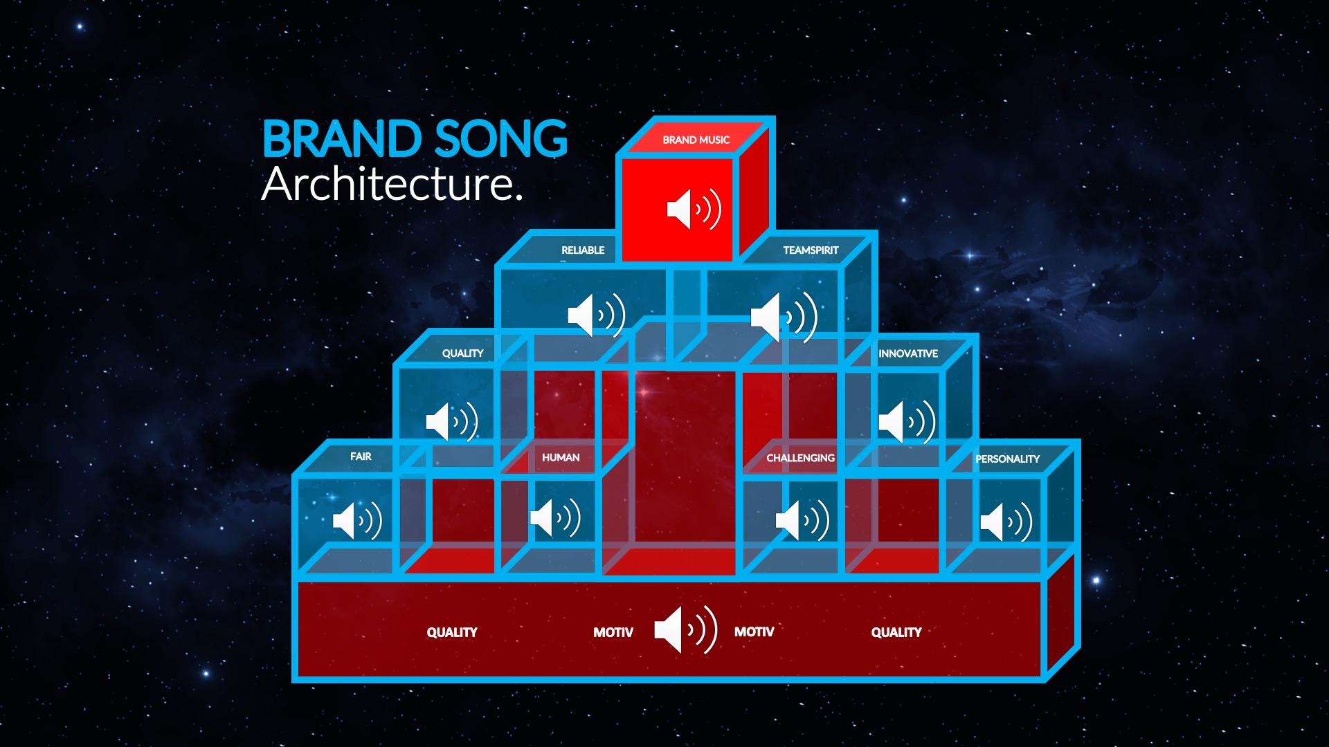 Leitmotiv wird Marken-Song - Übersetzung der weiteren Marken-Werte in Instrumente, Harmonien und Effekte, sowie verdichtende Komposition in einen Markensong.