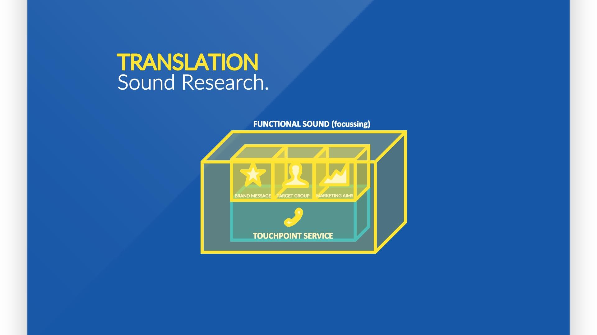 Der Klang von Service - Die klanglichen Leitlinien für das Service-Erlebnis wurden methodisch mittels Sonic DNA hergeleitet. Ein funktionaler Sound, der im Hintergrund stattfindet und eine beruhigende Atmosphäre erzeugt, wurde so ermittelt.