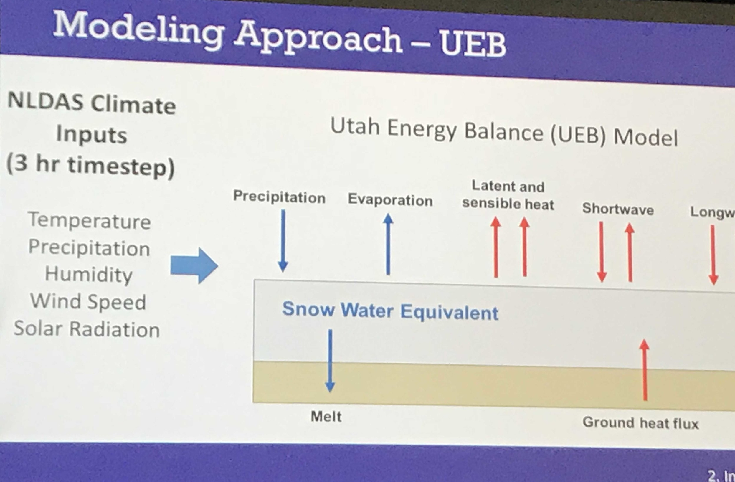 Geeking out on modeling approaches to future climate changes and what they could mean for the number of ski days per year.