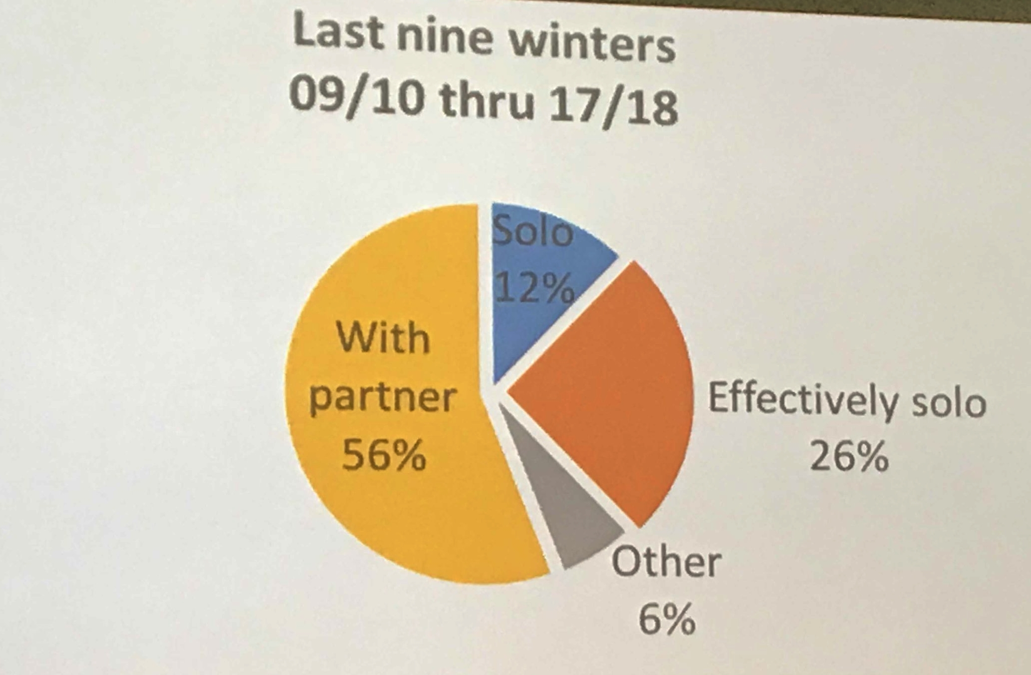 Mark's graph of the whether partners are alone or not in the backcountry