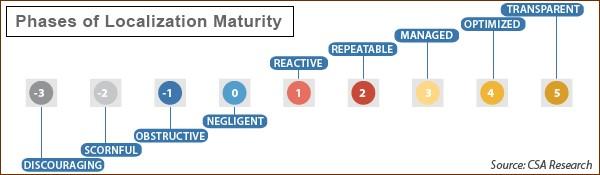 CSA: Localization Maturity Model version 3.0